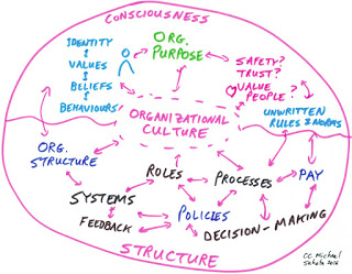 The recipe approach to make culture